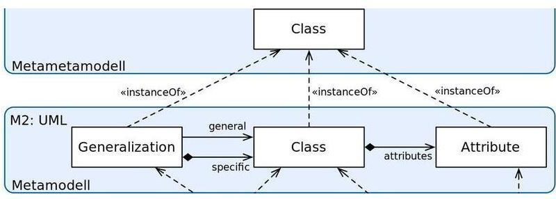 Meta Model Definition and Meaning